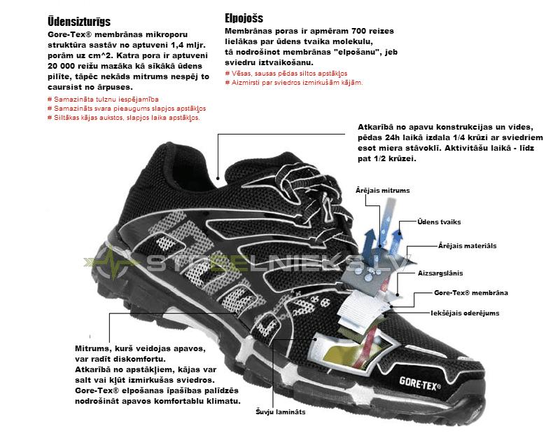 Gore-tex darbības princips apavos - Kā izvēlēties pārgājienu apavus | STREELNIEKS.LV